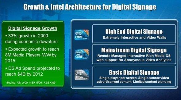 Intel Technologie für intelligentere Digital Signage Systeme.