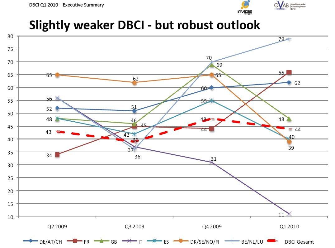 DBCI Europe 2010 Q1