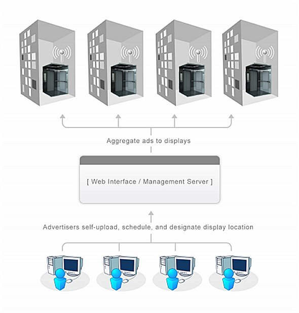 Cloudbasiertes DS-System in Aufzügen