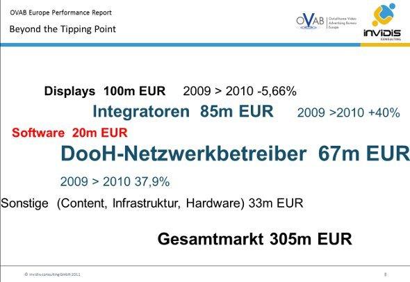 OVAB Market Performance DACH 2010