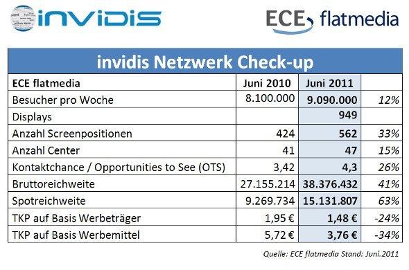 ECE flatmedia optimiert DooH Netzwerk
