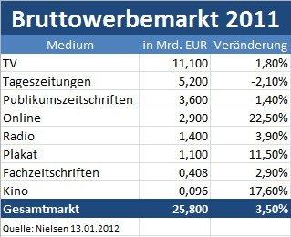 Bruttowerbemarkt 2011 in Deutschland