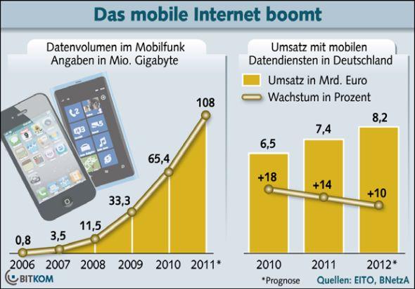 Prognose der Smartphone-Verkäufe in Deutschland (Grafik: BITKOM)