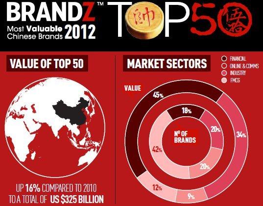 Millward Brown hat die Top 50-Marken in China ermittelt