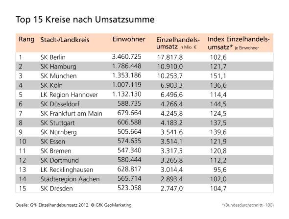 Grafik: Die deutschen Top 15 Einzelhandelsstandorte nach Umsatzsumme