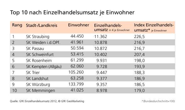 Grafik: Die Top 10 nach Umsatz je Einwohner ist weiß-blau dominiert
