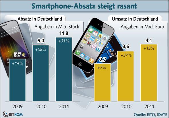 Smartphones: Absatz und Umsatz in Deutschland (Quelle: BITKOM)