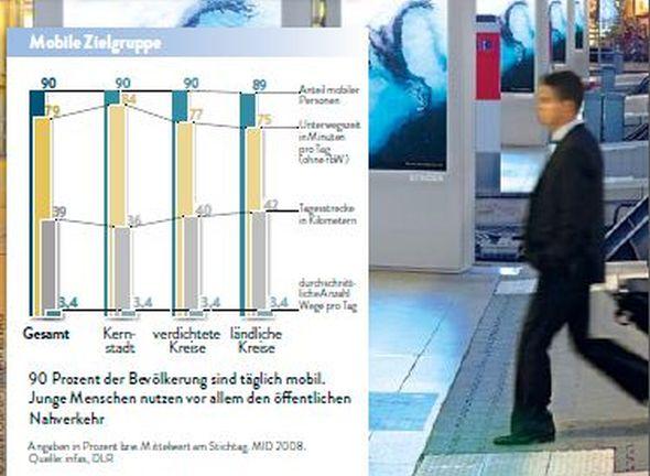 Digitale Außenwerbung spricht Käufer gezielt an und ist die optimale Ergänzung im Mediamix