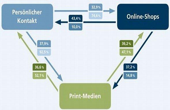 32,9 % der Bestellungen in Online-Shops geht eine persönliche Beratung voraus; diese Bestellungen entsprechen 74,6 % des Umsatzes in B2B-Online-Shops (Grafik: ECC Handel)