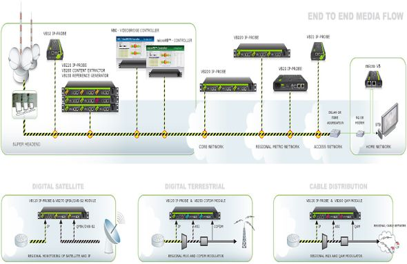 Diagramm der VideoBRIDGE von Bridge Technologies (Grafik: Bridge Technologies)