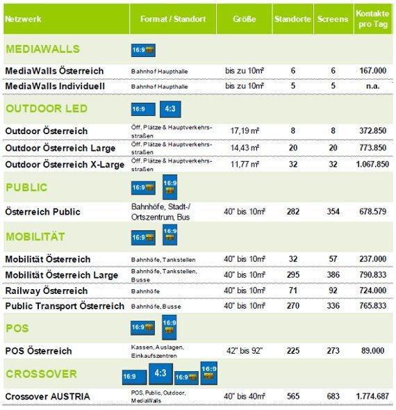 DDMG Netz Österreich