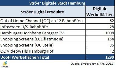 Ströer Digitale Stadt Hamburg Netzwerk