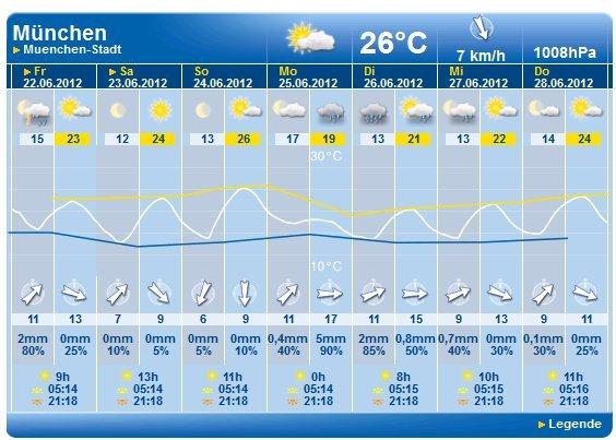 Wetter24 / MeteoGroup liefert jetzt auch Digital Signage Wetter