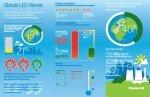 Längere Lebensdauer und deutlich niedrigerer Energieverbrauch sind Argumente für LED (Grafik: Honeywell)