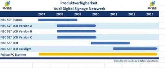 Produktverfügbarkeit von Digital Signage Komponenten am Beispiel Audi