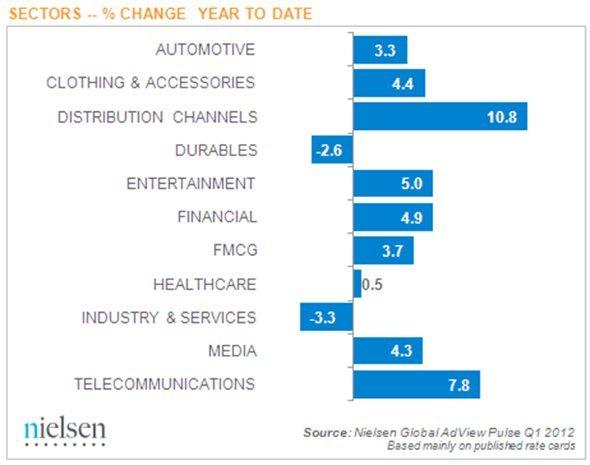 Entwicklung der Werbeaufwendungen im Q1 2012 nach Branchen (Quelle: Nielsen)