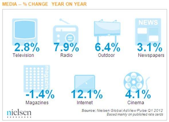 Entwicklung der Werbeaufwendungen im Q1 2012 nach Medien (Quelle: Nielsen)