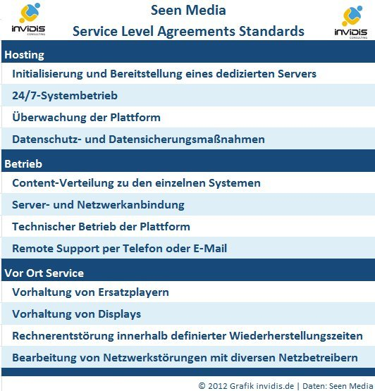 Seen Media - Entwurf für SLA Standards