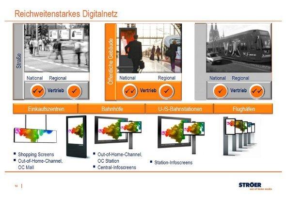 Ströer AG - Marktführer in der digitalen Außenwerbung