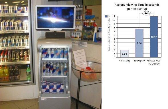 Studie: 3D bewirkt höhere Aufmerksamkeit