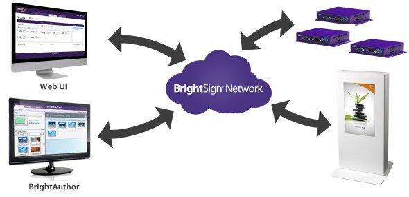 Mit der UI-Schnittstelle ist der webbasierte Zugang zum Netzwerk möglich (Grafik: BrightSign)