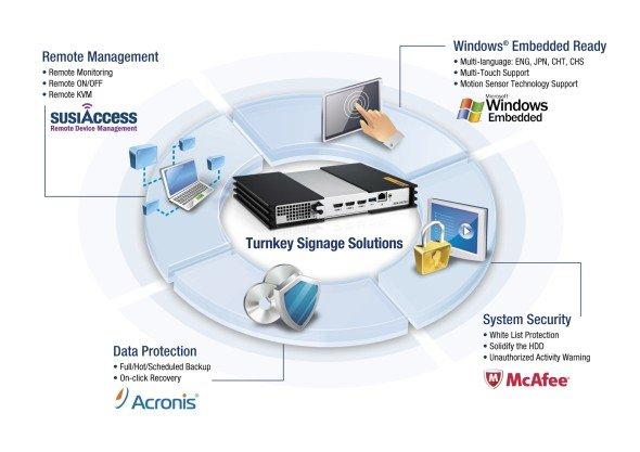 Mit Software-Lösungen verschiedener Anbieter sollen die Arks ready to go sein (Grafik: Advantech)