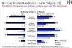 Wenn online geshoppt wird, passiert dies noch überwiegend von zuhause aus (Grafik: TNS)