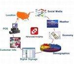 Advanced Analytics  soll Digital Signage umfassend auf die nächste Stufe heben (Grafik: SCALA)