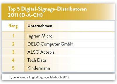 invidis Jahrbuch Digital Signage Distributoren