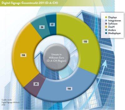 invidis Jahrbuch Digital Signage Gesamtmarkt Grafik