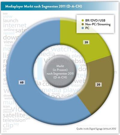 invidis Jahrbuch Digital Signage Mediaplayer