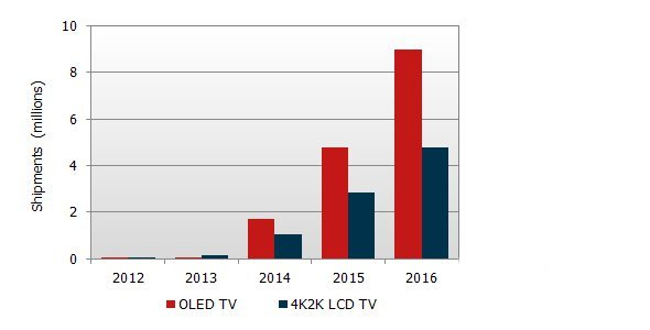 Display SearchForecast 2013 - Entwicklung OLED 4K (Quelle: NPD DisplaySearch)