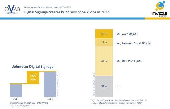 DBCI: Jobmotor Digital Signage