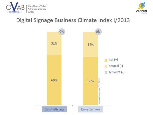 DBCI: Großer Optimismus unter den Integratoren