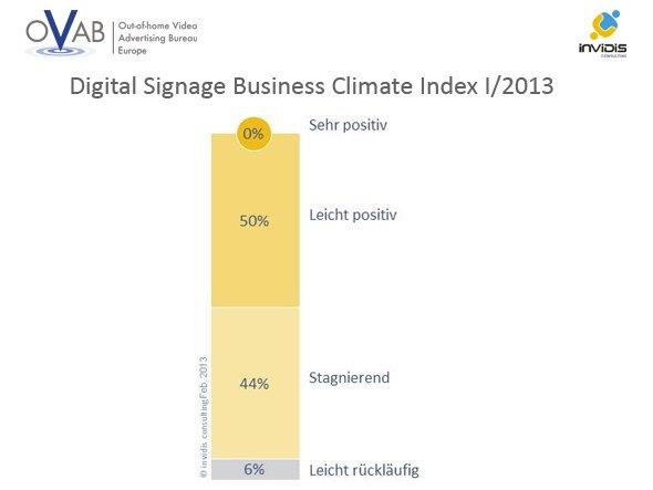 DBCI: Digitale Außenwerbung in der Schweiz gewinnt weiter Marktanteile