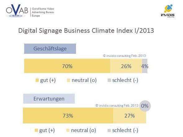 Digital Signage Business Climate Index: Gute Geschäftslage – sehr gute Erwartungen