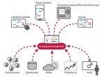 engram KampagnenManagementSystem mit Ereignissteuerung (Grafik: engram)