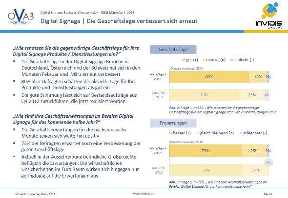 Der DBCI legt um nahezu 15 % zu und bestätigt die allgemein gute Geschäftslage der Digital Signage Branche in Deutschland, Österreich und der Schweiz.