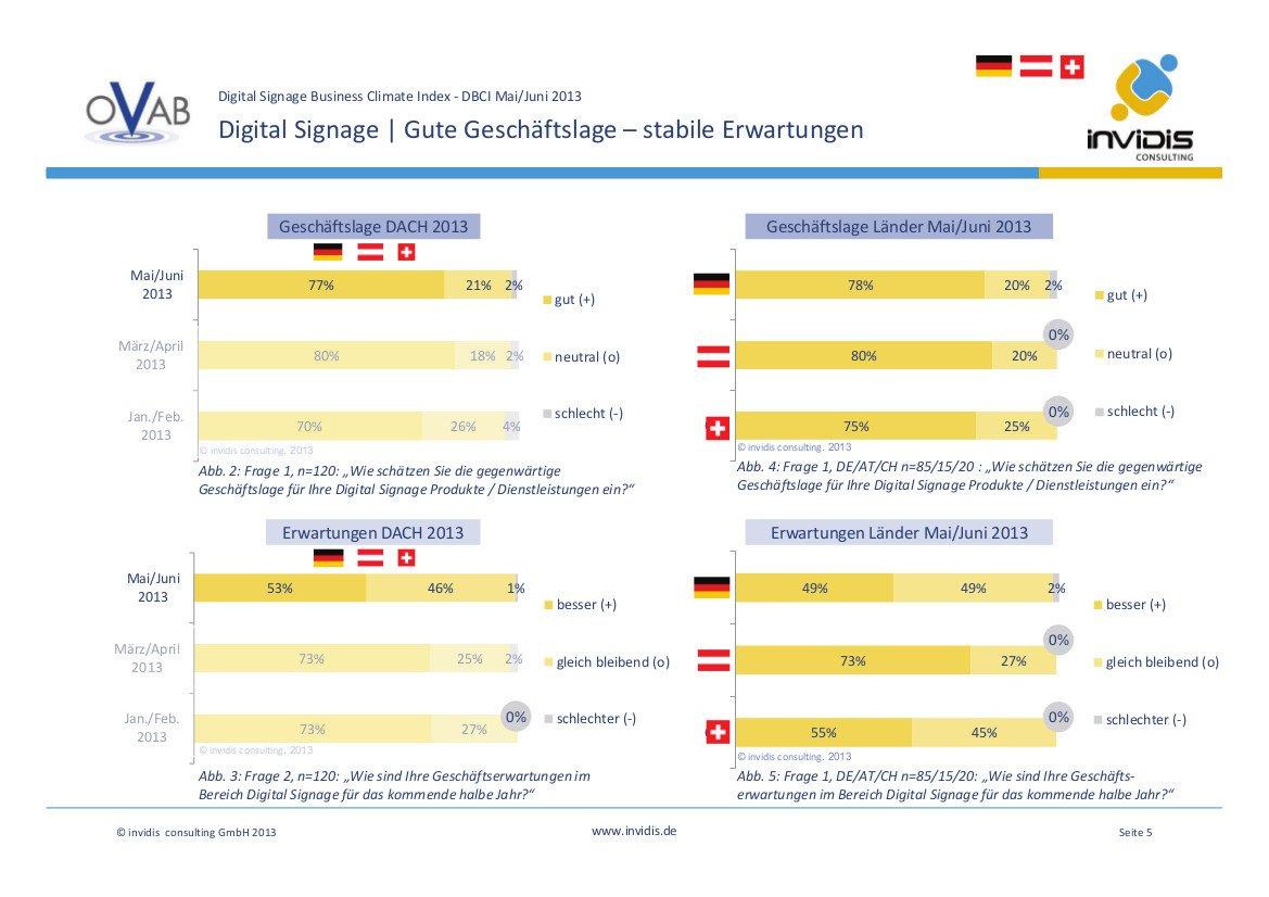 Der aktuelle DBCI: Gute Geschäftslage und stabile Aussichten