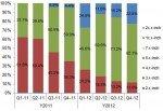 """Absatz von AMOLED Panels nach Größe (Grafik: Displaybank, """"OLED Displays Market Tracker"""" 4Q-12)"""