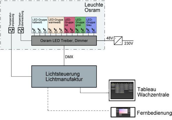 Funktionsschema der LED-Technik (Grafik: Ingenieure Bamberger GmbH & Co. KG)