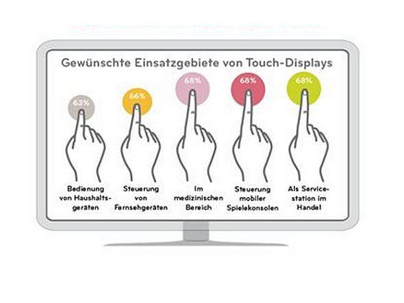 Wo sich Kunden Touch Displays wünschen (Grafik: LG)