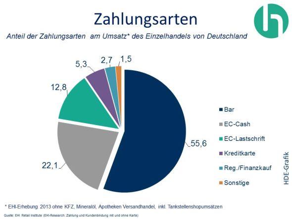 Bargeld, EC, Kreditkarte - die drei wichtigsten Bezahlarten im Handel (Grafik: EHI Retail Institute/ HDE)