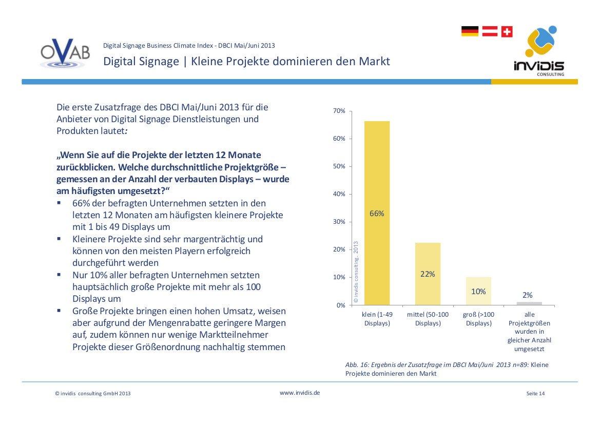 DBCI Mai / Juni 2013: 66 Prozent aller umgesetzen Projekte liegen in der Größenordnung 1-49 Displays.