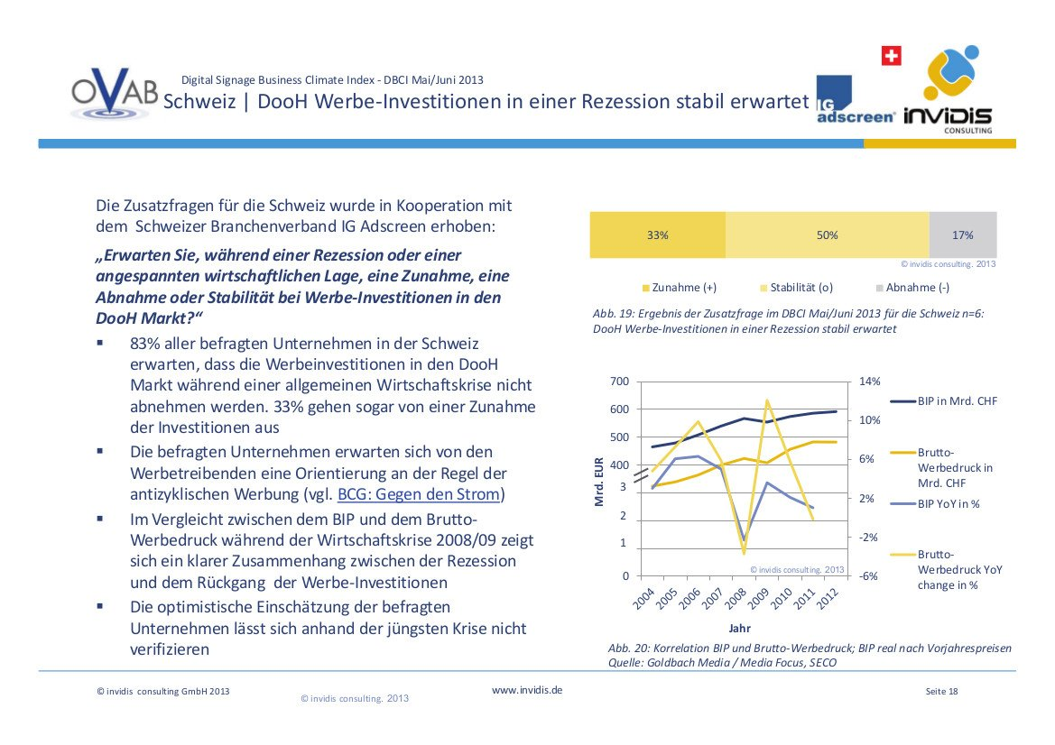 Schweizer erwarten stabile bis steigende Werbeinvestitionen während einer Rezession.