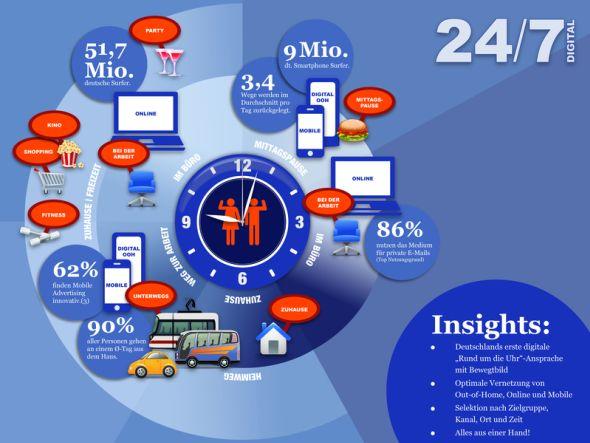 Werbungtreibende erreichen die Kunden mit 24/7 DIGITAL in drei Mediengattungen (Grafik: United Internet)