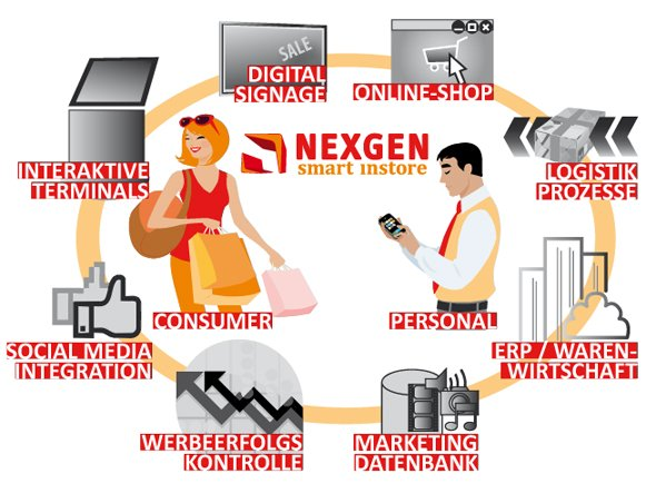 NEXGEN sucht Digital Signage-Projektleiter/in und Neukunden KeyAccount