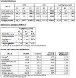 JCDecaux Halbjahreszahlen 2013