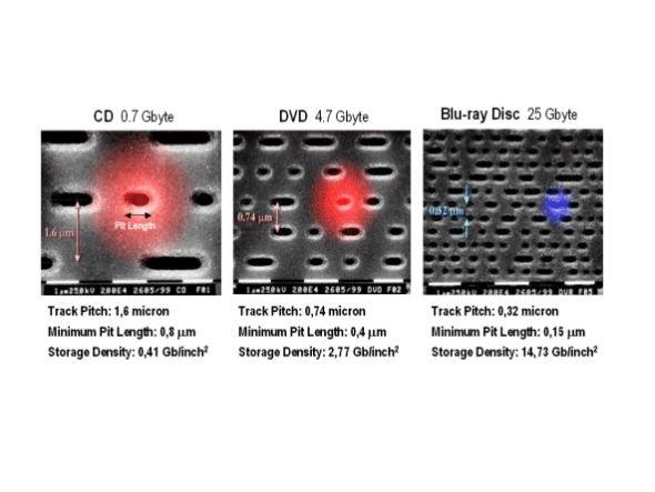 Speicherplatz von CD, DVD und Blue-ray im Vergleich (Grafik: Blu-ray Disc Association )