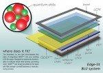 Schema eines Displays mit Quantum Dot-Folie (Grafik: Nanosys)